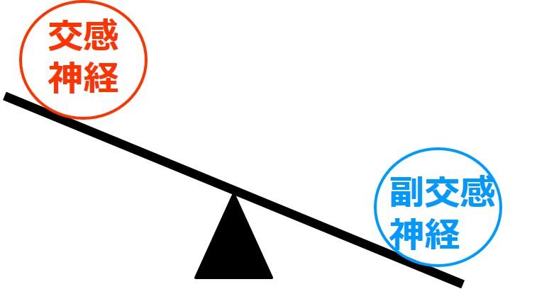 交感神経の働きが特に強まることを示すイメージ図