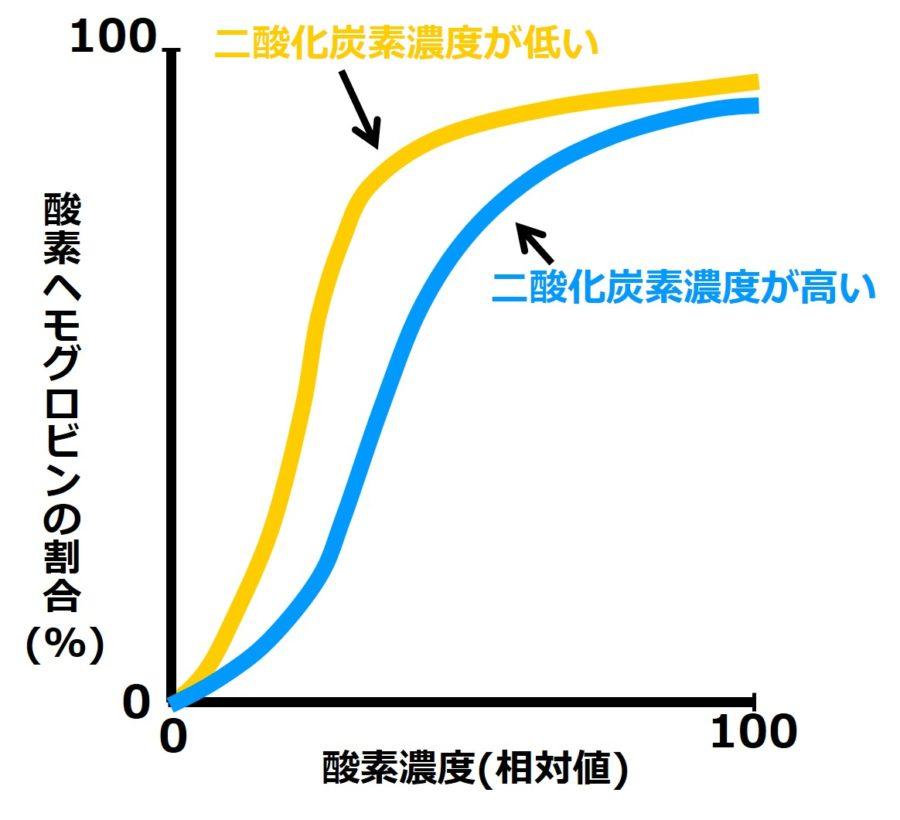 二酸化炭素濃度が高い場合と低い場合の、2本のグラフを描いた図。二酸化炭素濃度が高い場合のグラフのほうが、より右下に描かれている。