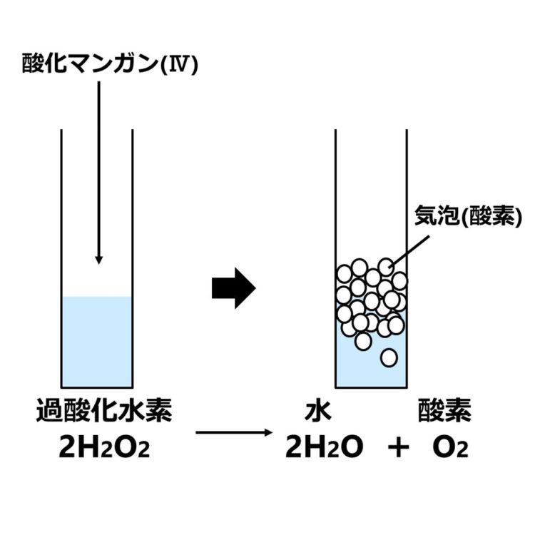 過酸化水素が分解して酸素が発生する図