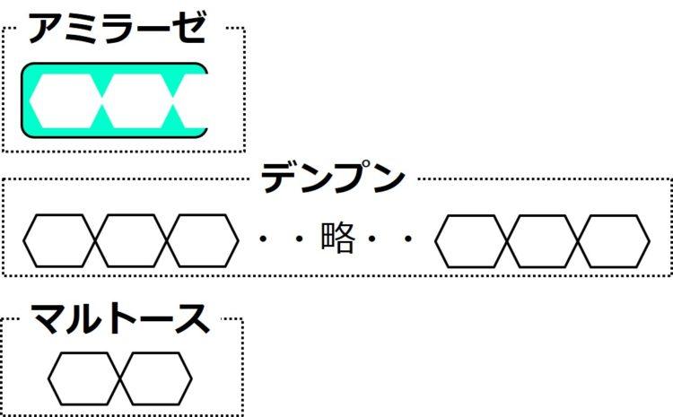 アミラーゼ、デンプン、マルトースの模式図。デンプンは、多数の六角形が横につながった図、マルトースは、2つの六角形が横につながった図で描かれている。アミラーゼは、六角形が2個半だけ結合できるような隙間をもった図形で描かれている。