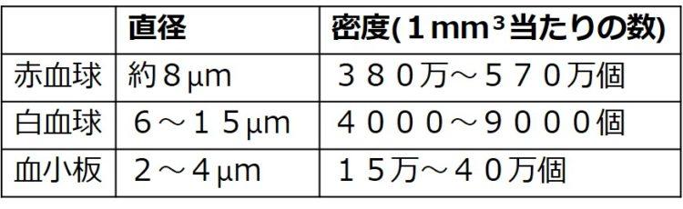 血球の直径と密度