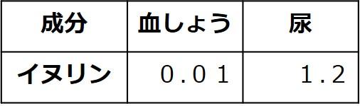血しょうのイヌリン濃度は0.01%、尿のイヌリン濃度は1.2%