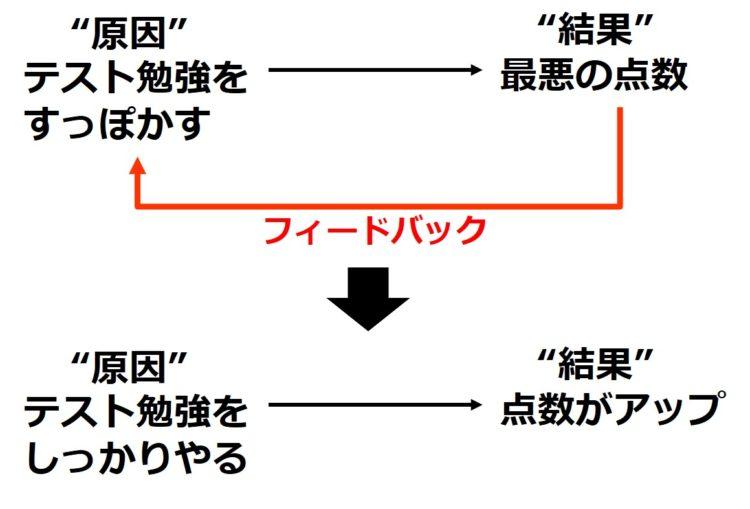 フィードバックの例:テスト