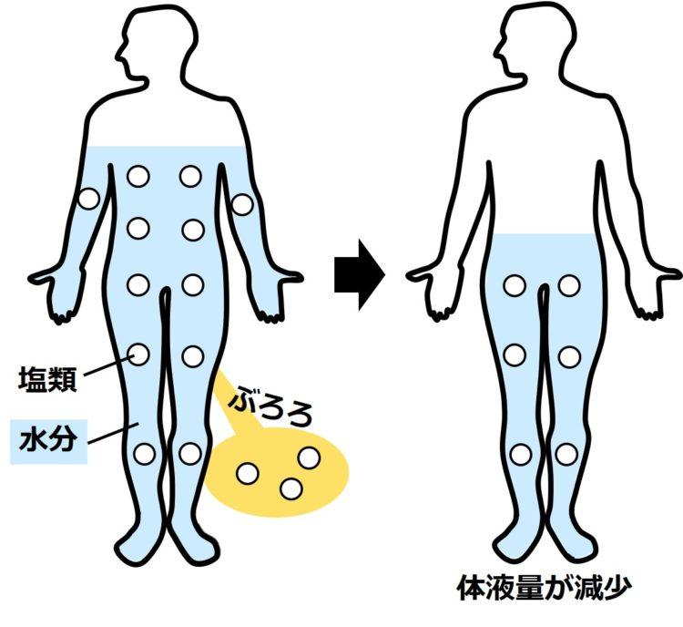 下痢による体液量の減少