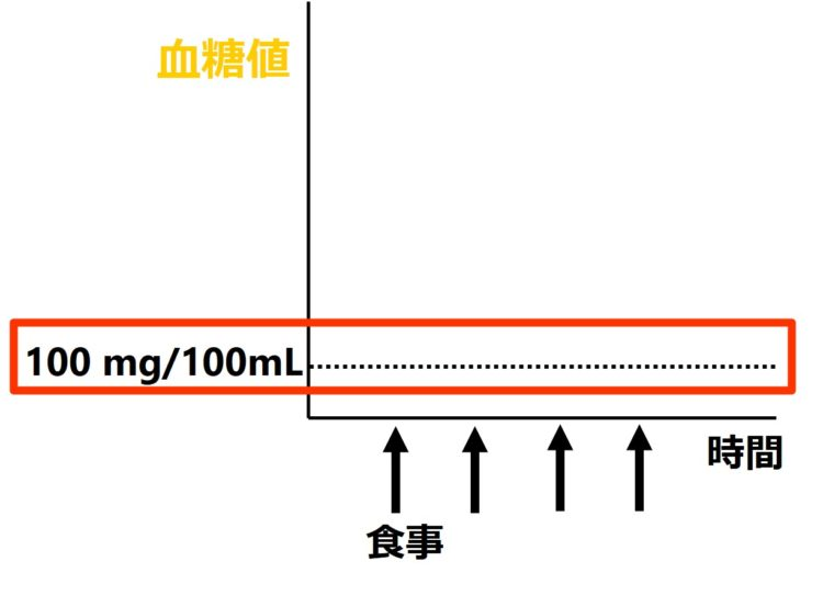 血糖値グラフ縦軸の点線