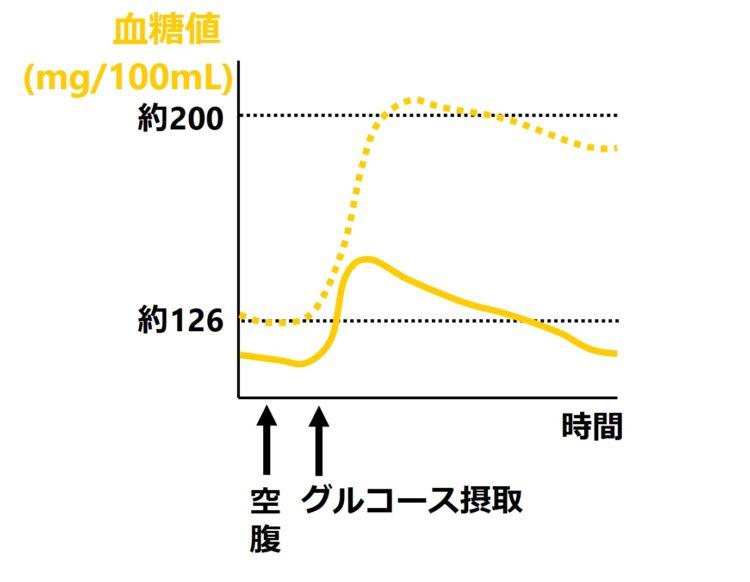 糖尿病を発症したヒトの血糖値