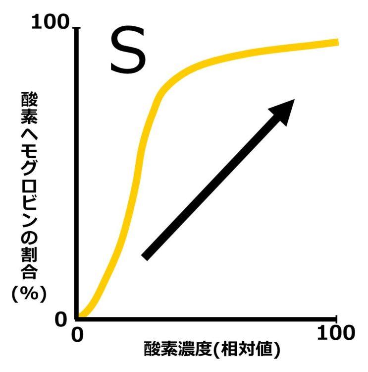酸素解離曲線に右上向き矢印を描いた図