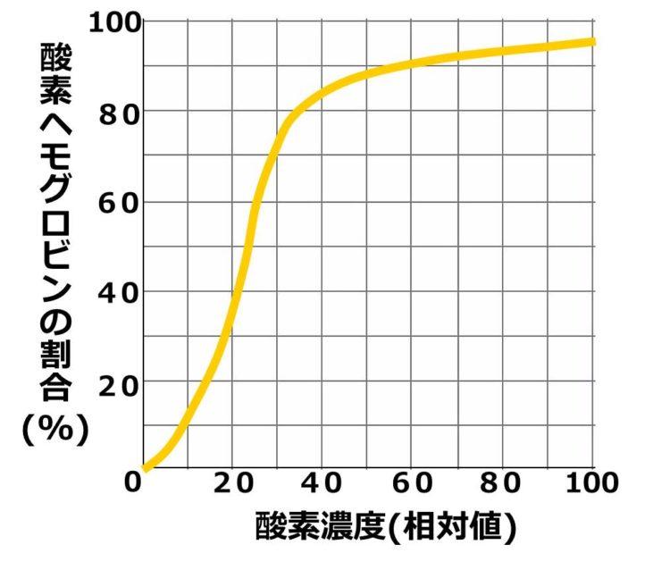 軸の値が読みやすいよう、格子状の表に1本の酸素解離曲線が描かれている。