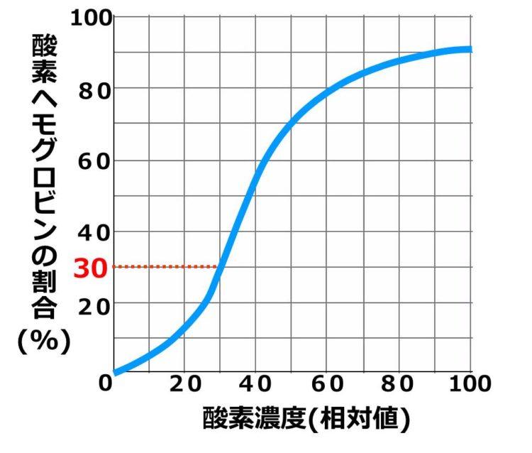 酸素濃度30の時、縦軸の値は、30であることを描いた図