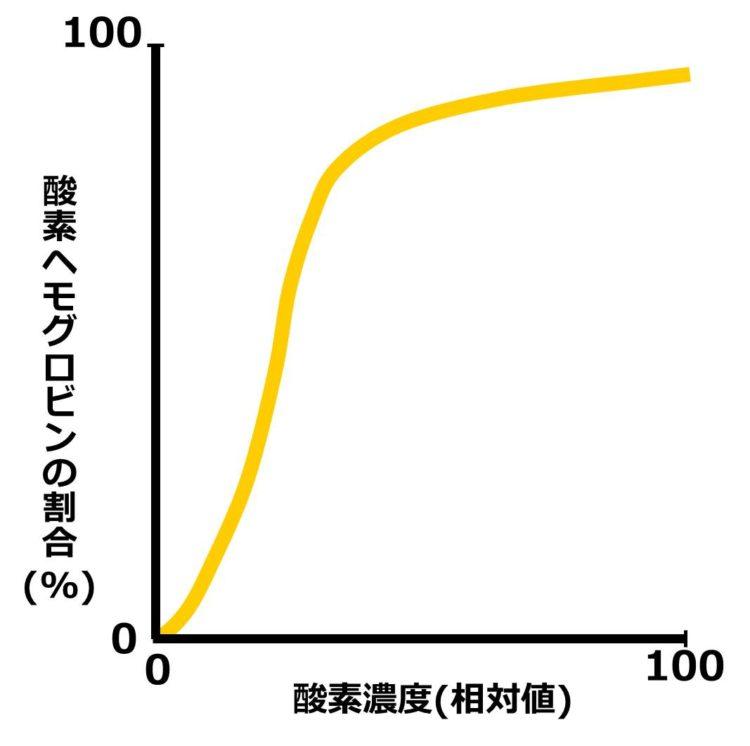 酸素解離曲線は、いびつなS字型をしている。横軸は、酸素濃度。縦軸は、酸素ヘモグロビンの割合。