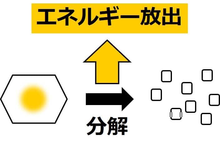 六角形の形で描かれた物質が、多数の小さな正方形で描かれた物質に分解する様子を描いた図。分解時にエネルギーが放出されることを、黄色い外向きの矢印で描いてある。