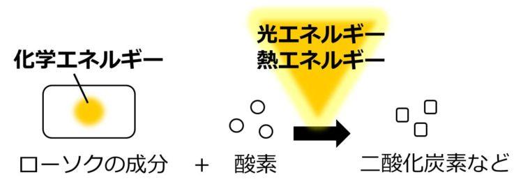 ローソクの成分を示す長方形内に、化学エネルギーを示す黄色い丸が描かれている。二酸化炭素に変化する時に、光エネルギーと熱エネルギーとして放出される。