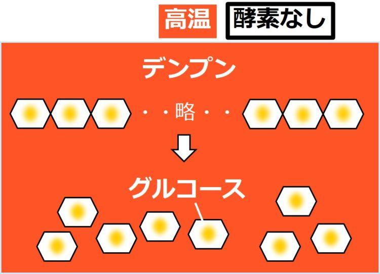 高温を表現した真っ赤な背景の中で、デンプンをグルコースに分解している図。