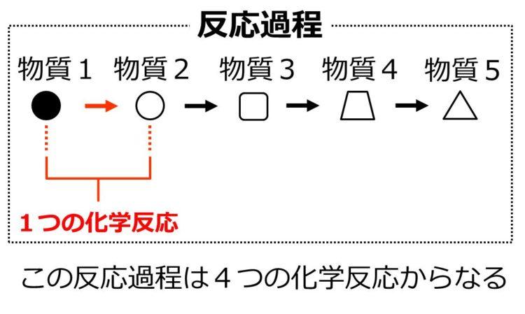 4つの化学反応によって、物質1が、物質2、3、4、5まで変化していくことを、矢印で示した流れ図。この図の場合、反応過程は、4つの化学反応からなっている。