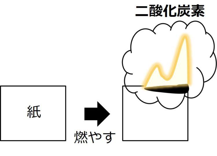 紙に火がつき、二酸化炭素が発生している模式図
