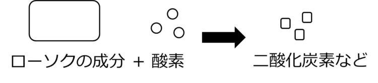 長方形で描かれたローソクの成分と丸で描かれた酸素から、正方形で描かれた二酸化炭素が生じている流れ図