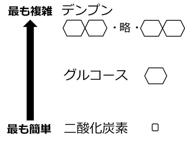 デンプンが最も複雑で、二酸化炭素が最も簡単、グルコースが中間であることを図で表現している。二酸化炭素は、小さい正方形。グルコースは六角形。デンプンは、多数の六角形がつながる。