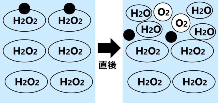 2つの黒丸(酸化マンガンⅣ)が、ぞれぞれ、だ円で表現された過酸化水素にくっつく。直後に、過酸化水素が水と酸素に分解している図。