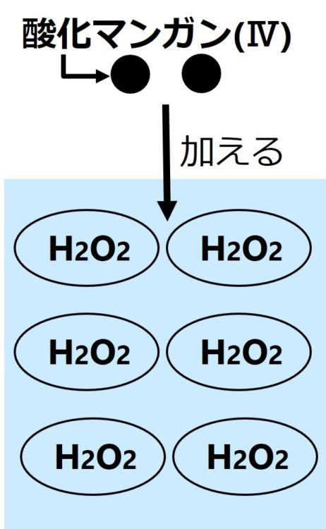 2つの黒丸で表現した酸化マンガン(Ⅳ)を、過酸化水素水に加える図