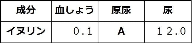 血しょうのイヌリン濃度0.1、原尿のイヌリン濃度は記号A、尿のイヌリン濃度は1.2。