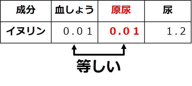 原尿のイヌリン濃度は、血しょうのイヌリン濃度と等しく、0.01%