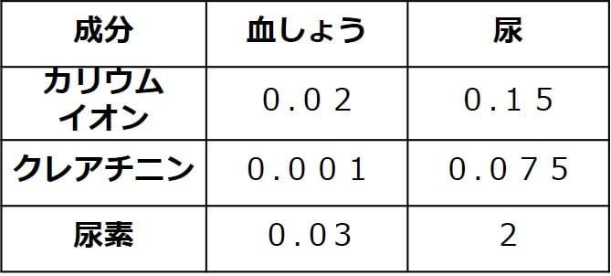 カリウムイオンの血しょう中の濃度は0.02、尿中の濃度は0.15。クレアチニンの血しょう中の濃度は0.001、尿中の濃度は0.075。尿素の血しょう中の濃度は0.03、尿中の濃度は2。