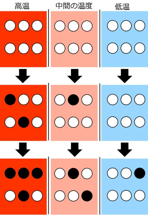 少し時間が経過すると、物質B(黒丸)が、高温の環境では2つ、中間の温度では1つ生じ、低温では生じていない。さらに時間が経つと、物質Bが新たに、高温では2つ、中間の温度では1つ、低温で1つ生じる。