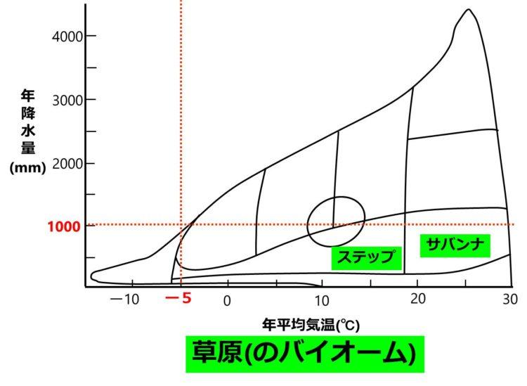 年平均気温が-5℃以上で、年降水量が200mm~1000mmの地域では草原が形成されることを示す図