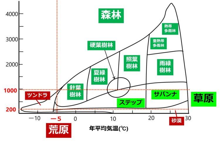 森林、草原、荒原と、年平均気温、年降水量の関係をまとめた図