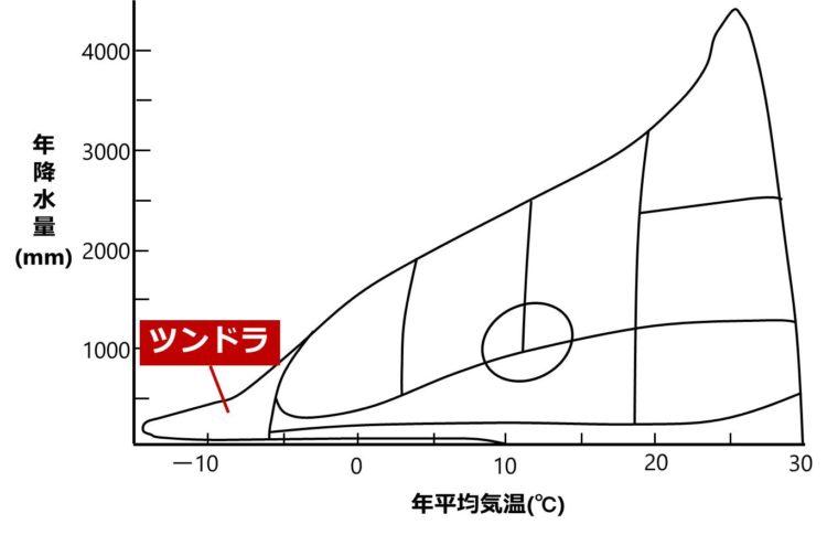 ツンドラと気候の関係を示す図