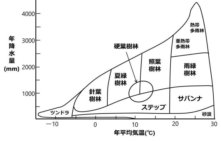 世界のバイオームと、年平均気温、年降水量との関係を示した図