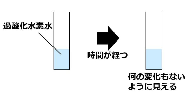 縦長の入れ物に入った過酸化水素水が描かれている。時間が経った後の図も描かれているが、何の変りもない。