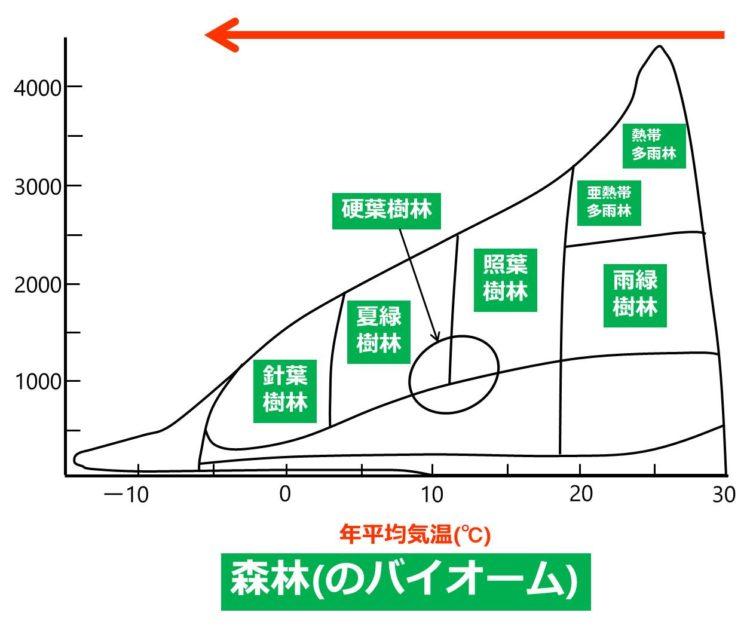 年平均気温と森林の各種バイオームの関係を示す図。