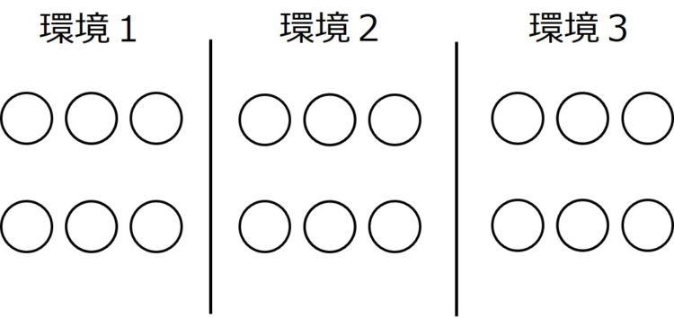 物質A(白い〇)が6個描かれた領域が3つ描かれている。