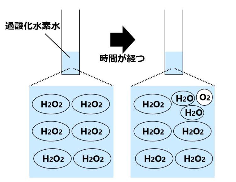 はじめ、過酸化水素水の中の様子は、過酸化水素が6つある状態で描かれている。時間が経つと、1つの過酸化水素が分解して、2つの水と、1つの酸素が生じている。