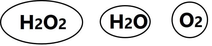 物質を円で描き、円の中に、過酸化水素、水、酸素の化学式を書いて区別している。