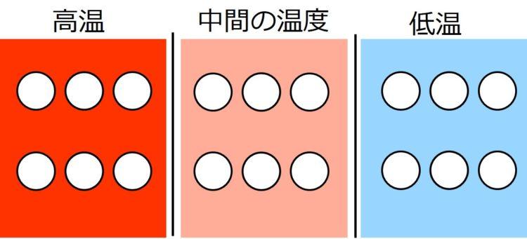 白丸が描かれた3つ環境の背景の色を変えている。高温の環境は赤、中間の温度の環境は薄い赤、低温の環境は薄い青にしている。