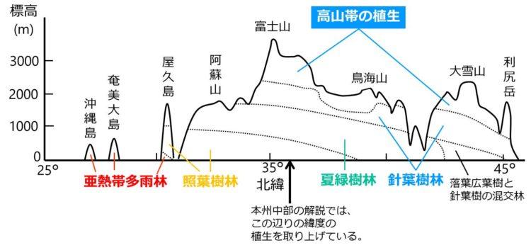 日本列島の垂直分布の様子を示す図