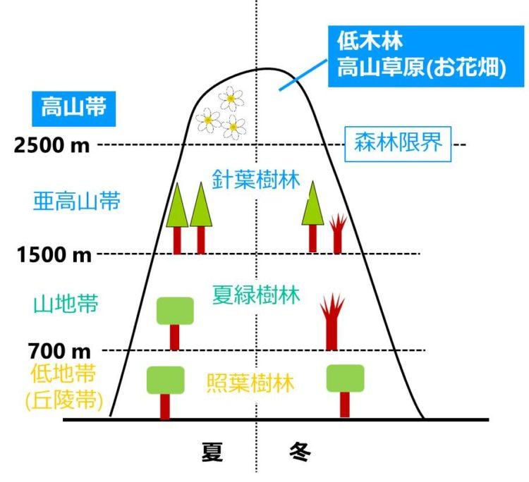 高山帯の位置を示す図