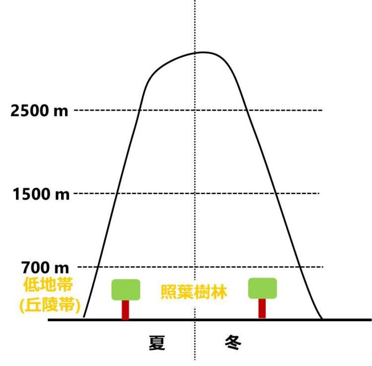 低地帯の位置を示した図