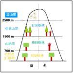 日本の垂直分布の図