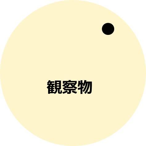 大きな円の中の右上に黒丸が書かれている