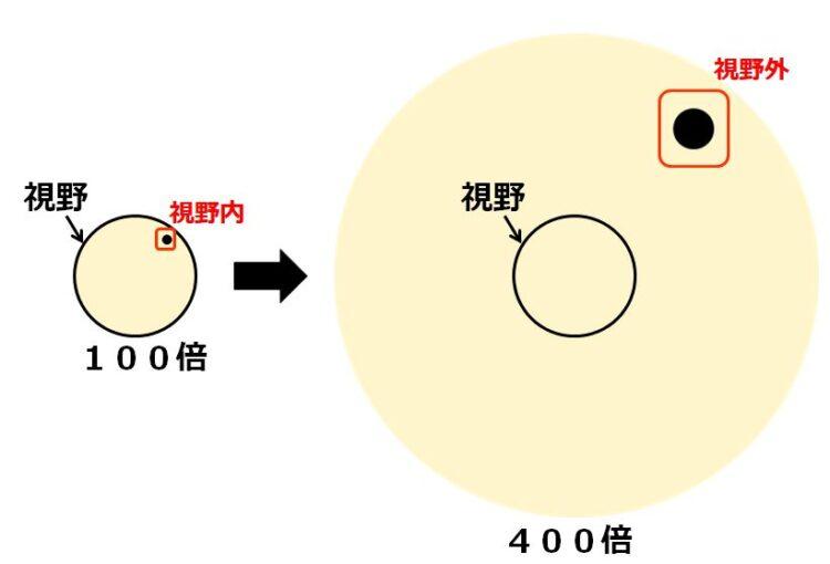 黒点が、100倍の視野には入るが、400倍の視野には入らない