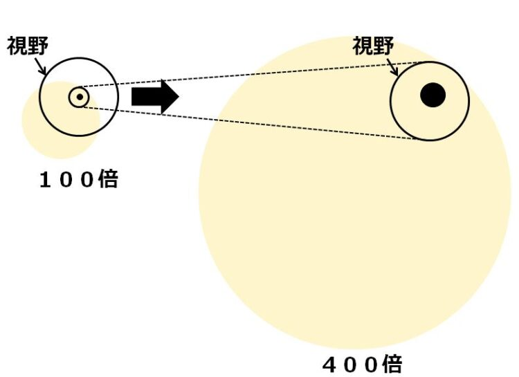 400倍の視野にも黒丸が入るように観察物を移動した図