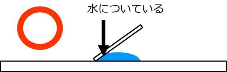 カバーガラスの左端が水につき、スライドガラス上に置かれている。カバーガラスの右端は浮かせてある。
