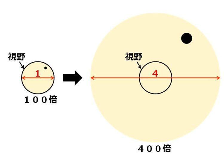 100倍での観察物の大きな円の半径は1、400倍では4と書かれている