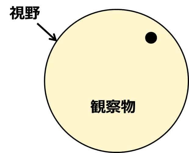 先ほどの大きな円の輪郭が黒で描かれ、視野と書かれている。