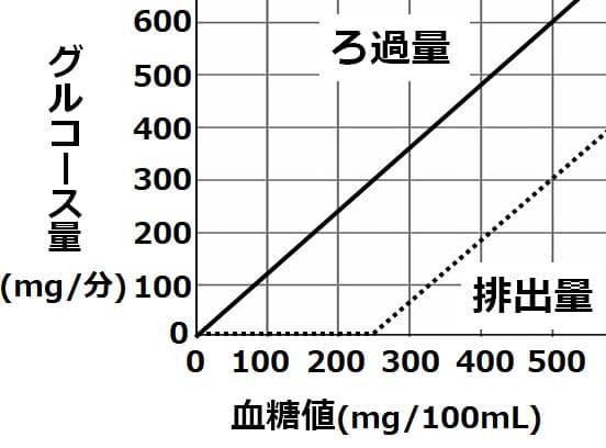 ろ過量のグラフと排出量のグラフ