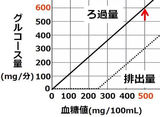 血糖値500の時、ろ過量は600