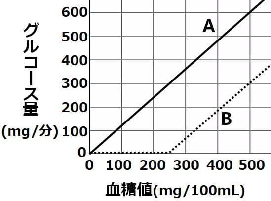 グルコースのろ過量と排出量を示すグラフ